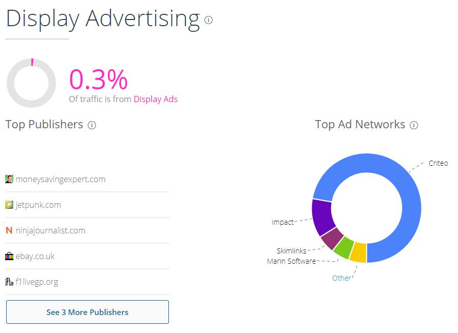 SimilarWeb shows the display ads that work
